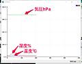 MAKER UNO + で始めるSTEM (11) WireライブラリでBoschのセンサ⑤温度/湿度/気圧