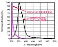 M5Stackで始めるセンサ・インターフェーシング (6) 紫外線センサVEML6070を利用