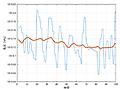 Arduino MKR WiFi 1010をデータ入力に使う⑤気圧センサLPS25HB <その2>グラフ