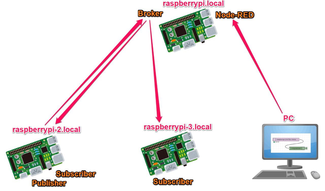 IoTで使うPython入門Step2-MQTT (3) 可視化 | 電子工作の環境向上