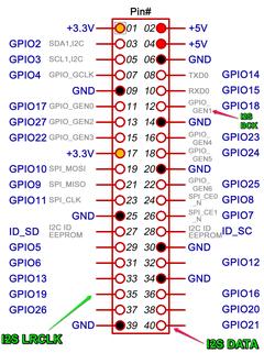 ラズパイでアナログ電圧を扱う (1) MCP3208①
