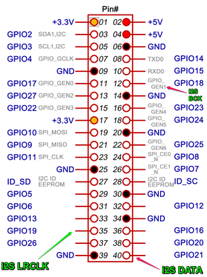 GPIO3.png