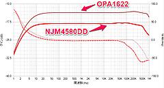 ヘッドホン・アンプ・キットで快適に (3) 特性を測る