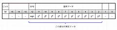 Raspberry Pi(Linux、Python)で温度測定(1) MCP9808