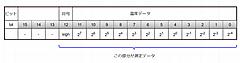 5ドル!ラズパイ・ゼロ(Raspberry pi Zero)でIoT (18) ディジタル温度センサ3 I2C MCP9808