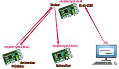 IoTで使うPython入門Step2-MQTT (3) 可視化