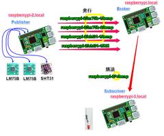 IoTで使うPython入門Step2-MQTT (5) アラート