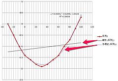 5ドル!ラズパイ・ゼロ(Raspberry pi Zero)でIoT (15) アナログ温度センサ3 零下対応S-8120C
